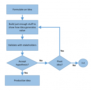 mvp flow chart
